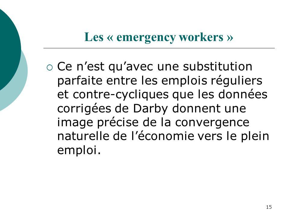 15 Les « emergency workers » Ce nest quavec une substitution parfaite entre les emplois réguliers et contre-cycliques que les données corrigées de Darby donnent une image précise de la convergence naturelle de léconomie vers le plein emploi.