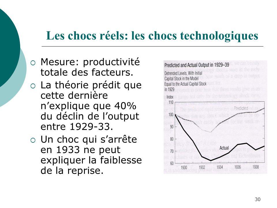 30 Les chocs réels: les chocs technologiques Mesure: productivité totale des facteurs. La théorie prédit que cette dernière nexplique que 40% du décli