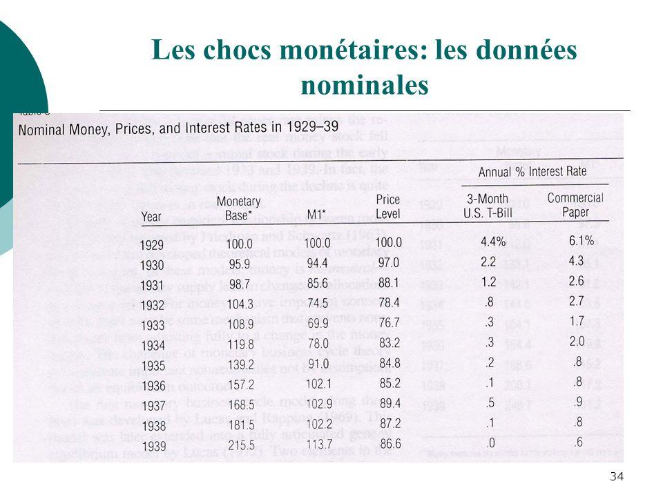 34 Les chocs monétaires: les données nominales