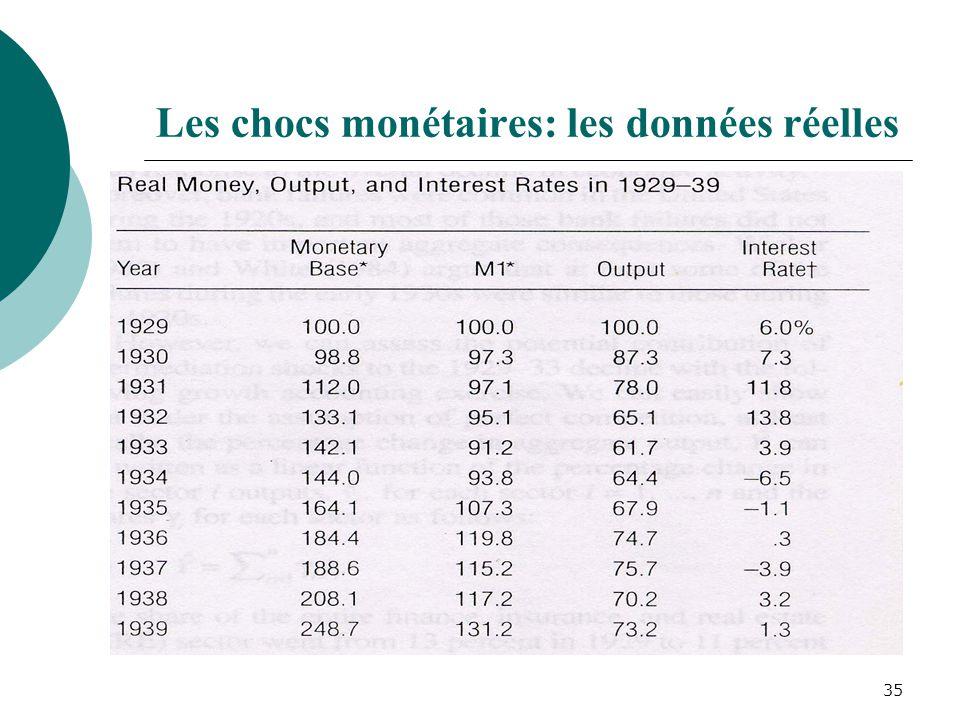 35 Les chocs monétaires: les données réelles
