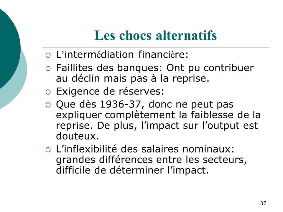 37 Les chocs alternatifs L interm é diation financi è re: Faillites des banques: Ont pu contribuer au déclin mais pas à la reprise.