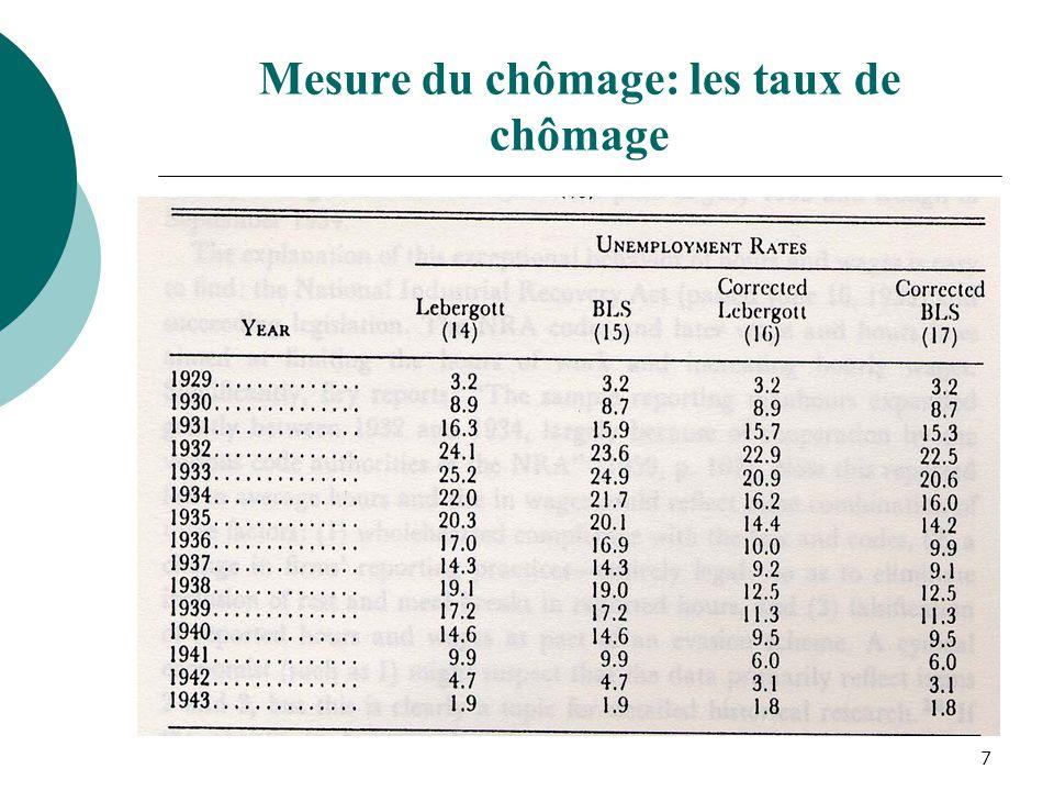 8 Les données corrigées restent incompatibles avec un modèle dans lequel le taux de chômage tend vers son niveau naturel en labsence de chocs (comme celui de Lucas & Rapping).