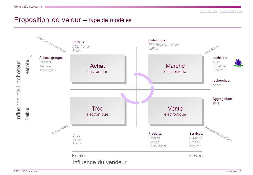 Université de Lausanne SYLLABUSSYLLABUS | AGENDA | FINAGENDA FIN © 2002, HEC Lausanne e-business 10 Proposition de valeur – type de modèles Influence
