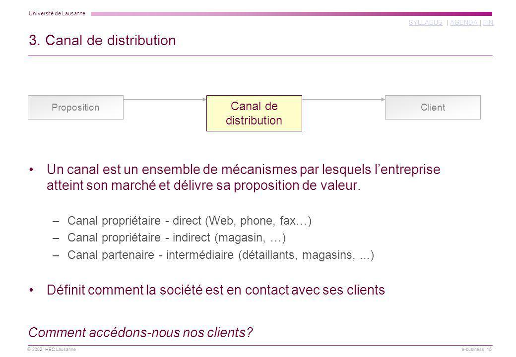 Université de Lausanne SYLLABUSSYLLABUS | AGENDA | FINAGENDA FIN © 2002, HEC Lausanne e-business 15 3. Canal de distribution ClientProposition Comment