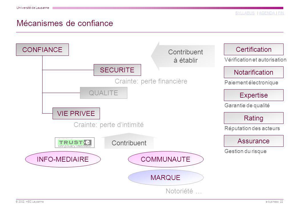 Université de Lausanne SYLLABUSSYLLABUS | AGENDA | FINAGENDA FIN © 2002, HEC Lausanne e-business 22 Mécanismes de confiance CONFIANCE SECURITE VIE PRI