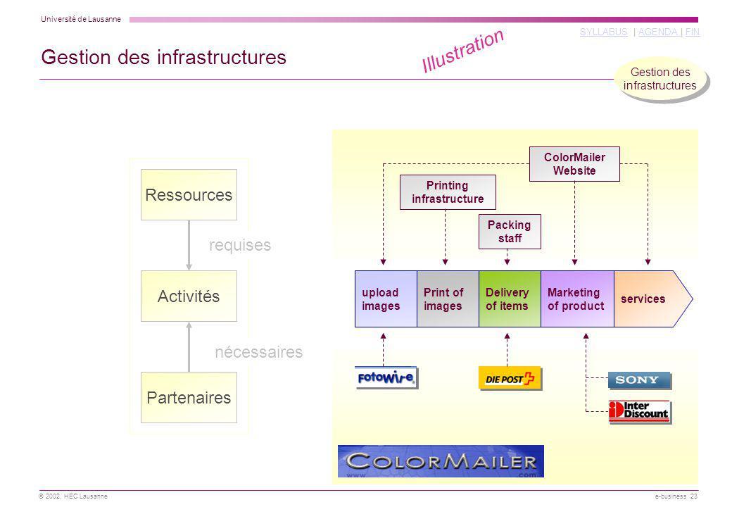 Université de Lausanne SYLLABUSSYLLABUS | AGENDA | FINAGENDA FIN © 2002, HEC Lausanne e-business 23 Illustration upload images Print of images Deliver