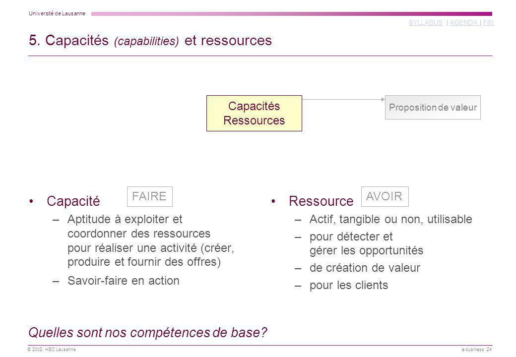 Université de Lausanne SYLLABUSSYLLABUS | AGENDA | FINAGENDA FIN © 2002, HEC Lausanne e-business 24 5. Capacités (capabilities) et ressources Proposit
