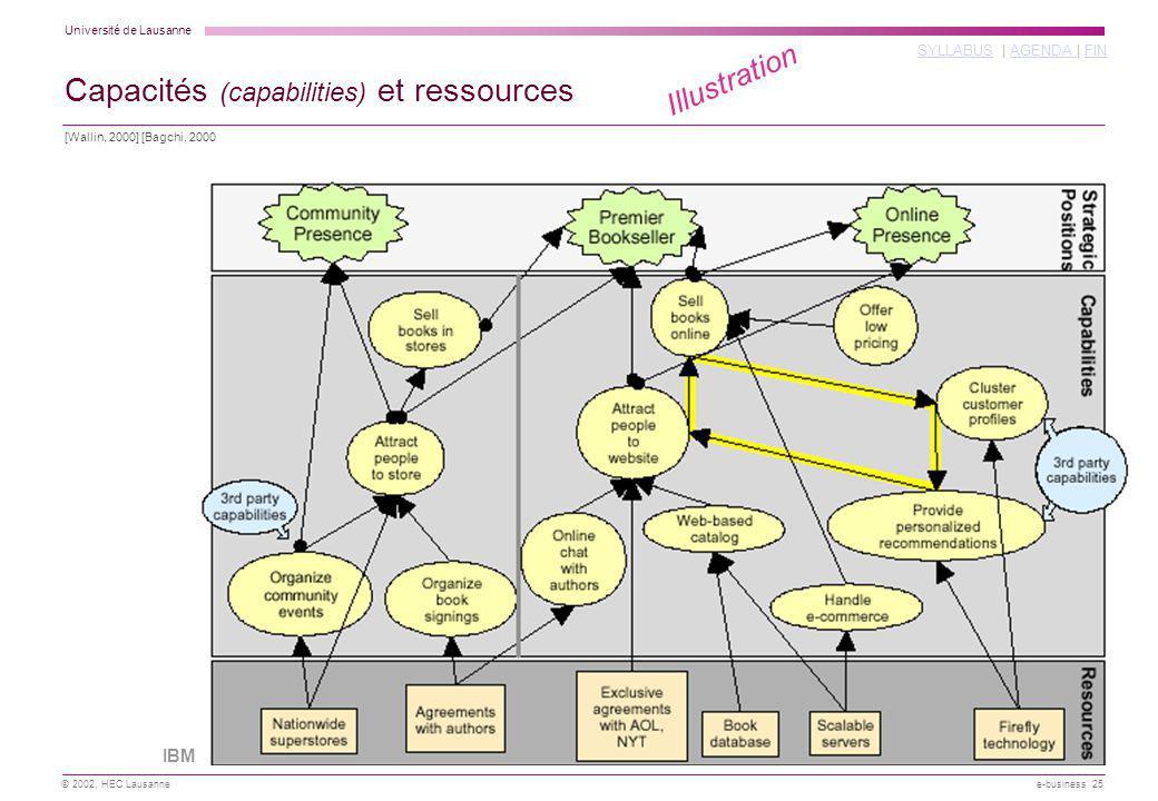 Université de Lausanne SYLLABUSSYLLABUS | AGENDA | FINAGENDA FIN © 2002, HEC Lausanne e-business 25 [Wallin, 2000] [Bagchi, 2000 Capacités (capabilities) et ressources IBM Illustration