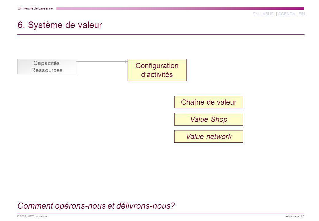 Université de Lausanne SYLLABUSSYLLABUS | AGENDA | FINAGENDA FIN © 2002, HEC Lausanne e-business 27 Value network Value Shop 6. Système de valeur Capa