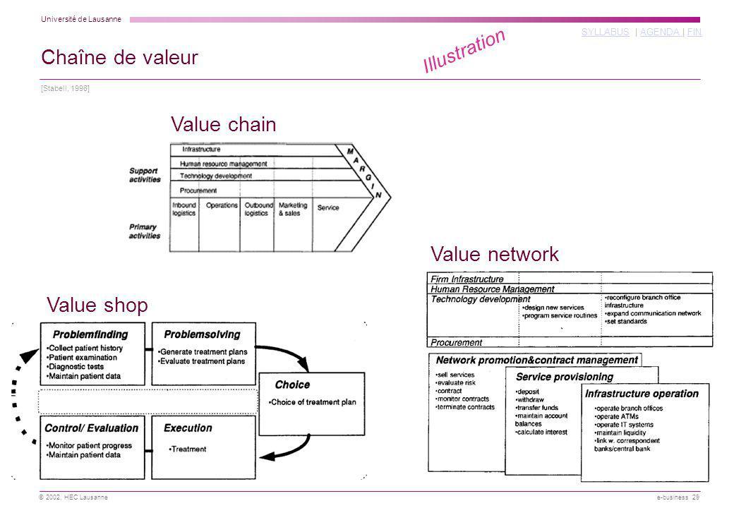Université de Lausanne SYLLABUSSYLLABUS | AGENDA | FINAGENDA FIN © 2002, HEC Lausanne e-business 29 Chaîne de valeur [Stabell, 1998] Illustration Value chain Value shop Value network