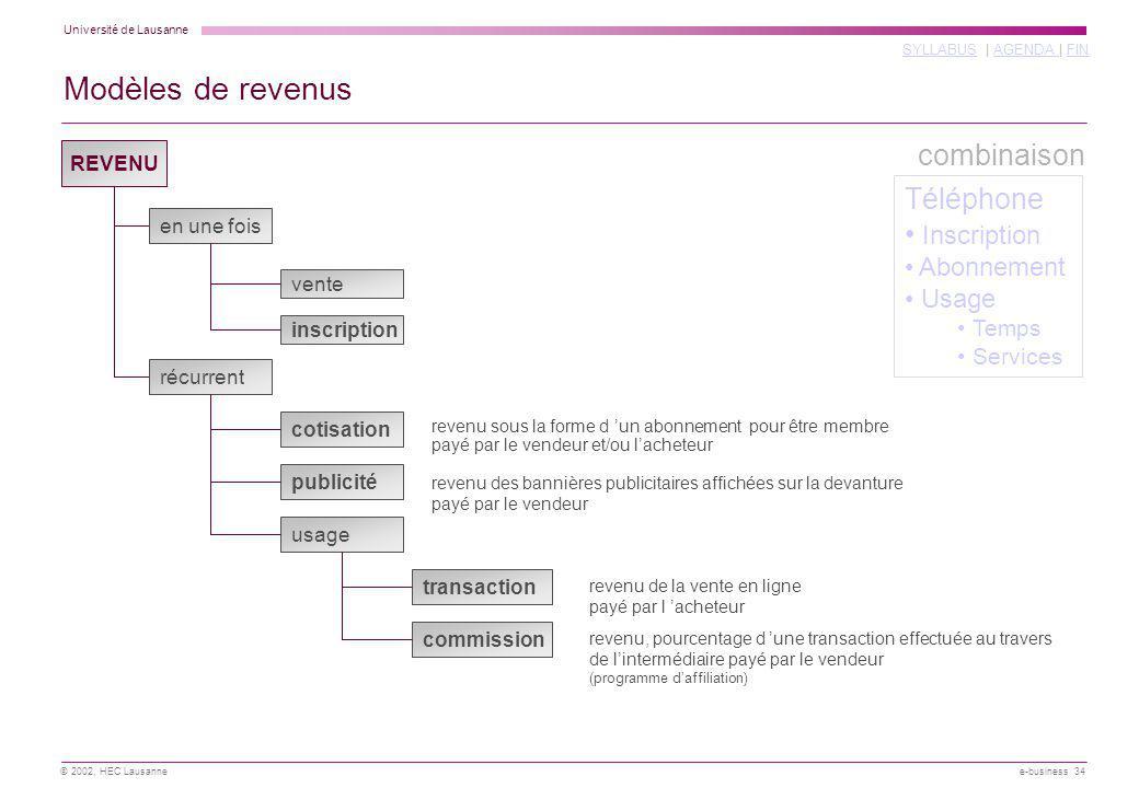 Université de Lausanne SYLLABUSSYLLABUS | AGENDA | FINAGENDA FIN © 2002, HEC Lausanne e-business 34 Modèles de revenus REVENU en une fois récurrent ve