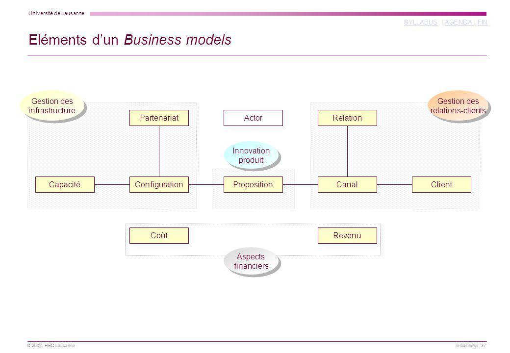 Université de Lausanne SYLLABUSSYLLABUS | AGENDA | FINAGENDA FIN © 2002, HEC Lausanne e-business 37 Eléments dun Business models CanalClientPropositio