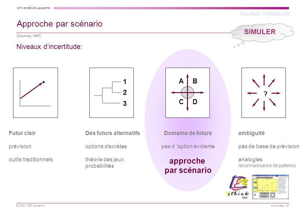 Université de Lausanne SYLLABUSSYLLABUS | AGENDA | FINAGENDA FIN © 2002, HEC Lausanne e-business 39 1 2 3 AB CD ? Futur clair prévision outils traditi