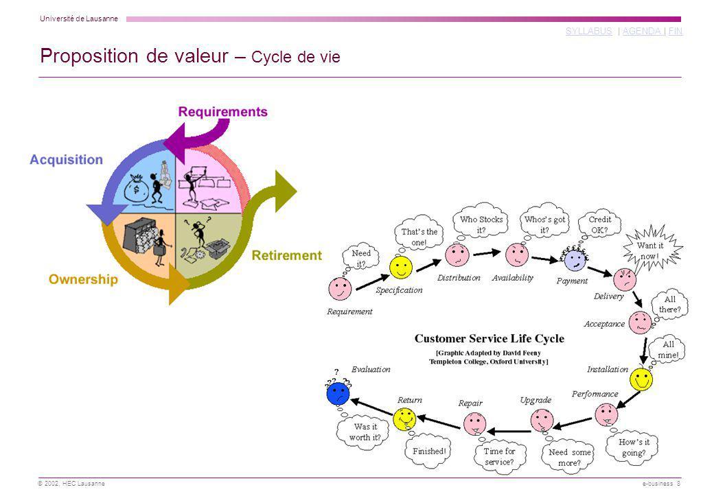 Université de Lausanne SYLLABUSSYLLABUS | AGENDA | FINAGENDA FIN © 2002, HEC Lausanne e-business 39 1 2 3 AB CD .