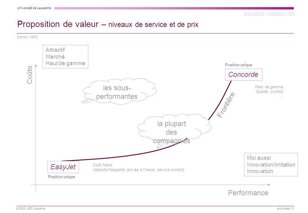 Université de Lausanne SYLLABUSSYLLABUS | AGENDA | FINAGENDA FIN © 2002, HEC Lausanne e-business 9 Proposition de valeur – niveaux de service et de pr
