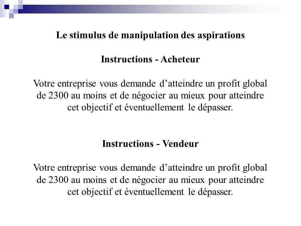 Le stimulus de manipulation des aspirations Instructions - Acheteur Votre entreprise vous demande datteindre un profit global de 2300 au moins et de négocier au mieux pour atteindre cet objectif et éventuellement le dépasser.