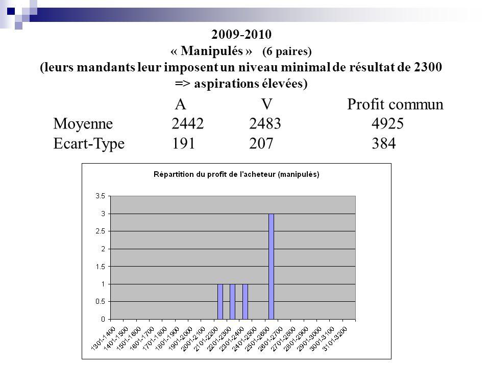 2009-2010 « Manipulés » (6 paires) (leurs mandants leur imposent un niveau minimal de résultat de 2300 => aspirations élevées) A V Profit commun Moyenne 24422483 4925 Ecart-Type 191207 384