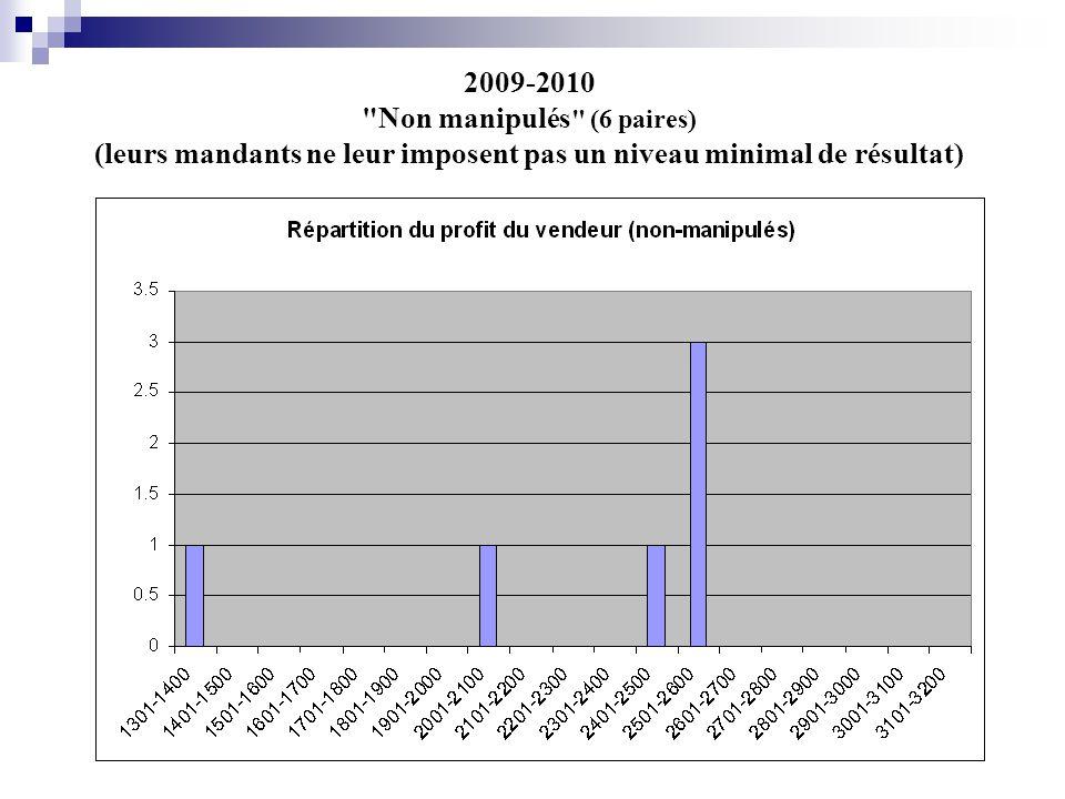 2009-2010 Non manipulés (6 paires) (leurs mandants ne leur imposent pas un niveau minimal de résultat)