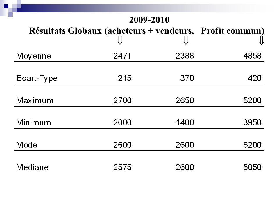 Résultats Globaux (acheteurs + vendeurs, Profit commun) 2009-2010