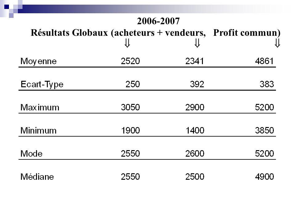 Résultats Globaux (acheteurs + vendeurs, Profit commun) 2006-2007