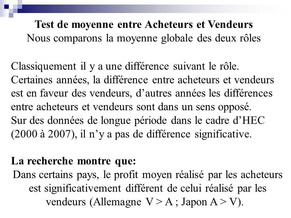 Test de moyenne entre Acheteurs et Vendeurs Nous comparons la moyenne globale des deux rôles Classiquement il y a une différence suivant le rôle.