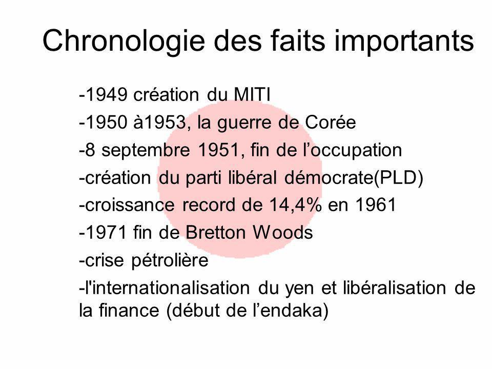 Chronologie des faits importants -1949 création du MITI -1950 à1953, la guerre de Corée -8 septembre 1951, fin de loccupation -création du parti libéral démocrate(PLD) -croissance record de 14,4% en 1961 -1971 fin de Bretton Woods -crise pétrolière -l internationalisation du yen et libéralisation de la finance (début de lendaka)