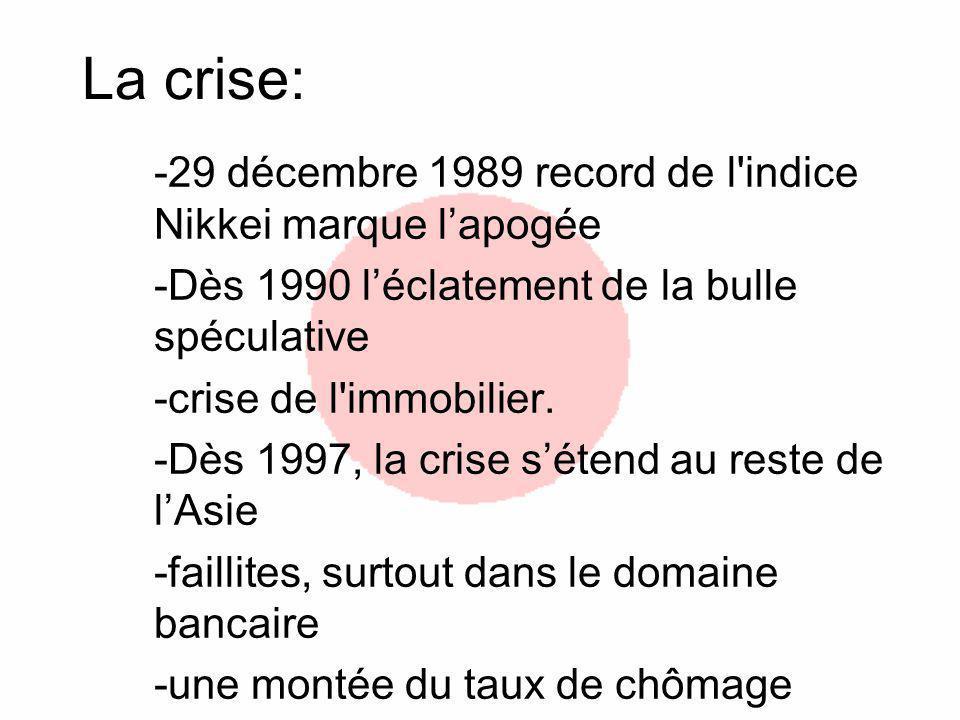 La crise: -29 décembre 1989 record de l'indice Nikkei marque lapogée -Dès 1990 léclatement de la bulle spéculative -crise de l'immobilier. -Dès 1997,