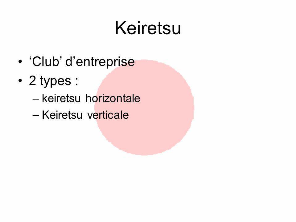 Keiretsu Club dentreprise 2 types : –keiretsu horizontale –Keiretsu verticale