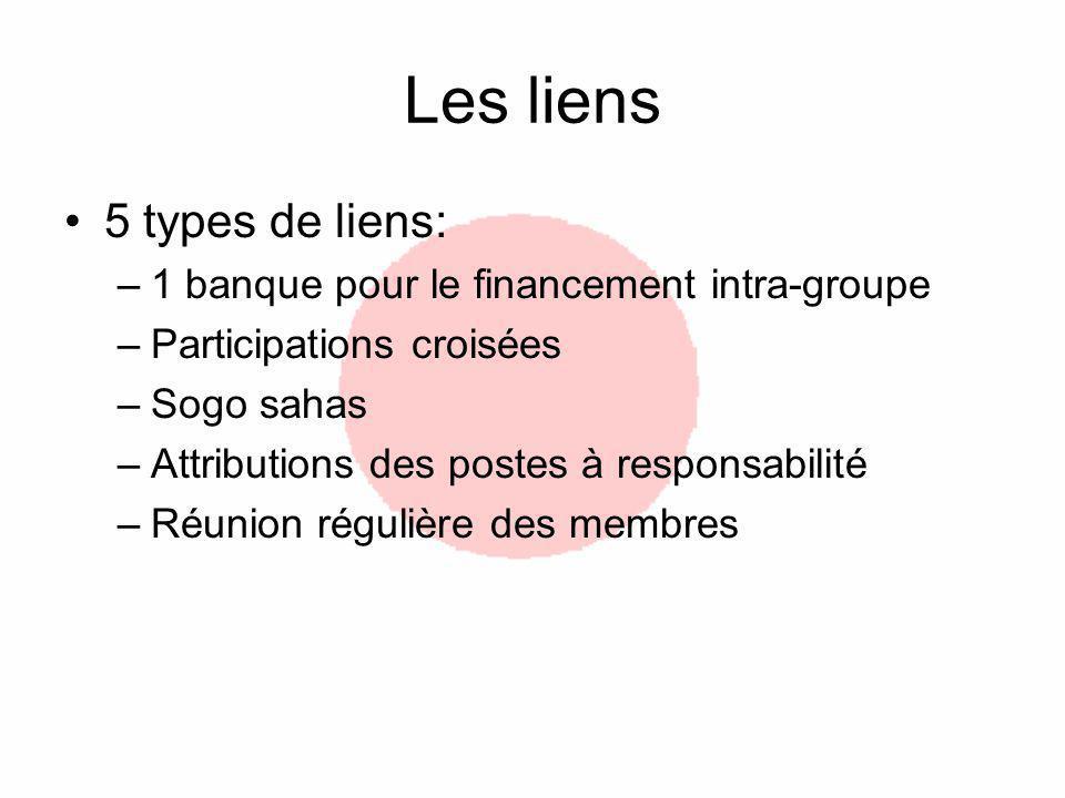Les liens 5 types de liens: –1 banque pour le financement intra-groupe –Participations croisées –Sogo sahas –Attributions des postes à responsabilité