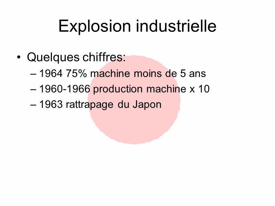 Explosion industrielle Quelques chiffres: –1964 75% machine moins de 5 ans –1960-1966 production machine x 10 –1963 rattrapage du Japon