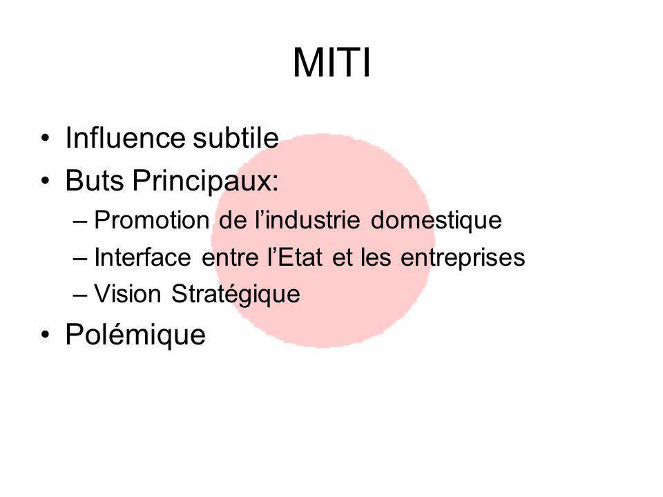 MITI Influence subtile Buts Principaux: –Promotion de lindustrie domestique –Interface entre lEtat et les entreprises –Vision Stratégique Polémique