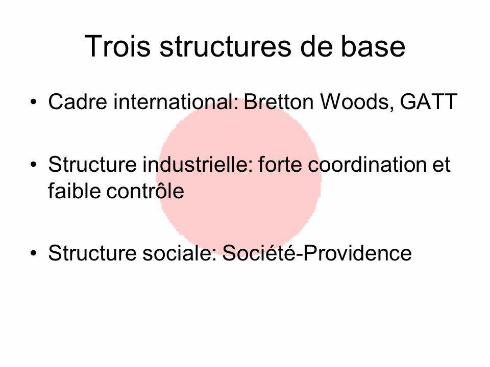 Trois structures de base Cadre international: Bretton Woods, GATT Structure industrielle: forte coordination et faible contrôle Structure sociale: Société-Providence