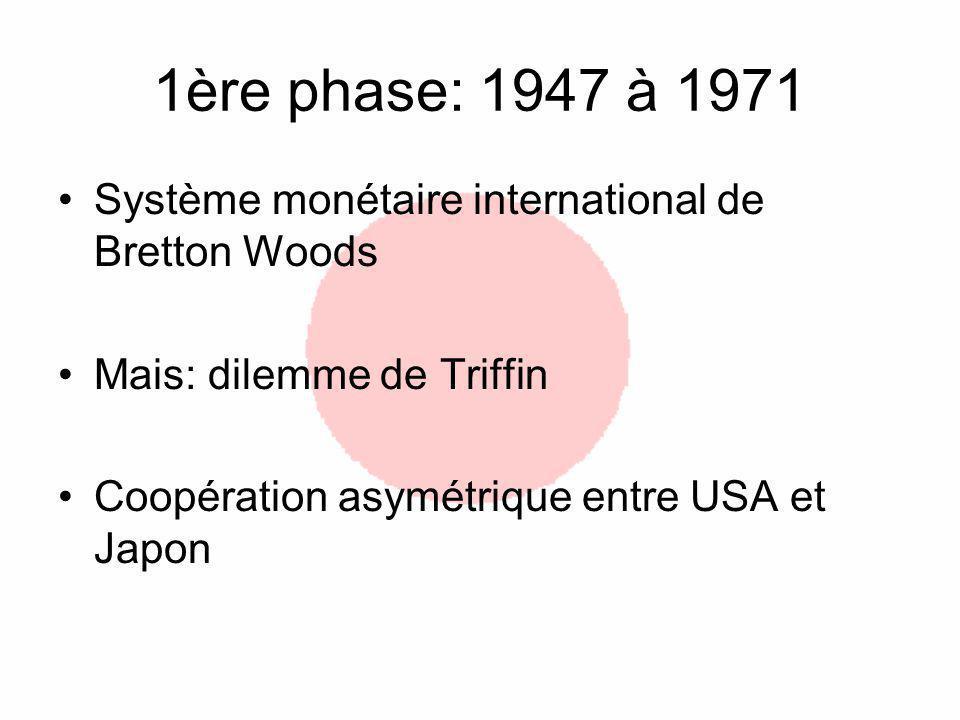 1ère phase: 1947 à 1971 Système monétaire international de Bretton Woods Mais: dilemme de Triffin Coopération asymétrique entre USA et Japon