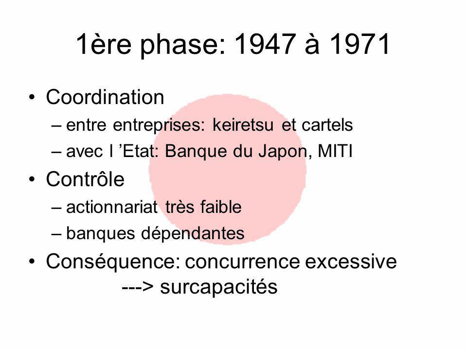 1ère phase: 1947 à 1971 Coordination –entre entreprises: keiretsu et cartels –avec l Etat: Banque du Japon, MITI Contrôle –actionnariat très faible –banques dépendantes Conséquence: concurrence excessive ---> surcapacités