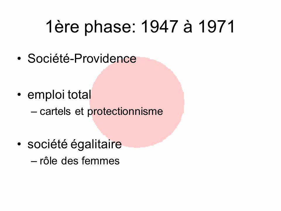 1ère phase: 1947 à 1971 Société-Providence emploi total –cartels et protectionnisme société égalitaire –rôle des femmes