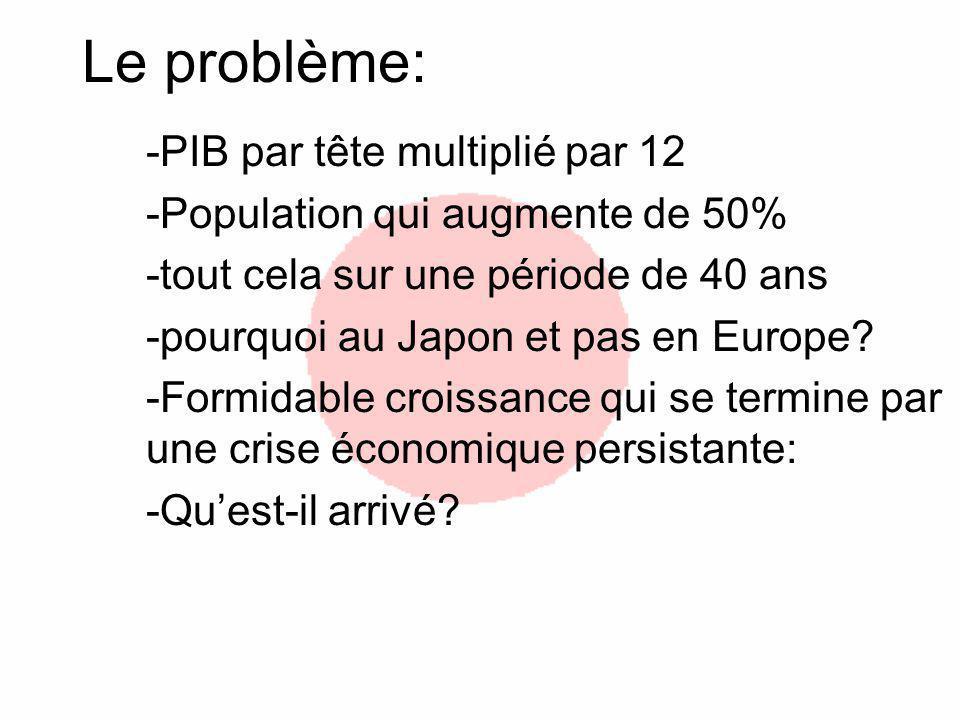 Le problème: -PIB par tête multiplié par 12 -Population qui augmente de 50% -tout cela sur une période de 40 ans -pourquoi au Japon et pas en Europe?