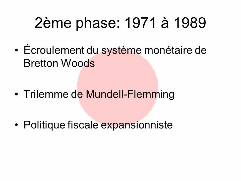 2ème phase: 1971 à 1989 Écroulement du système monétaire de Bretton Woods Trilemme de Mundell-Flemming Politique fiscale expansionniste