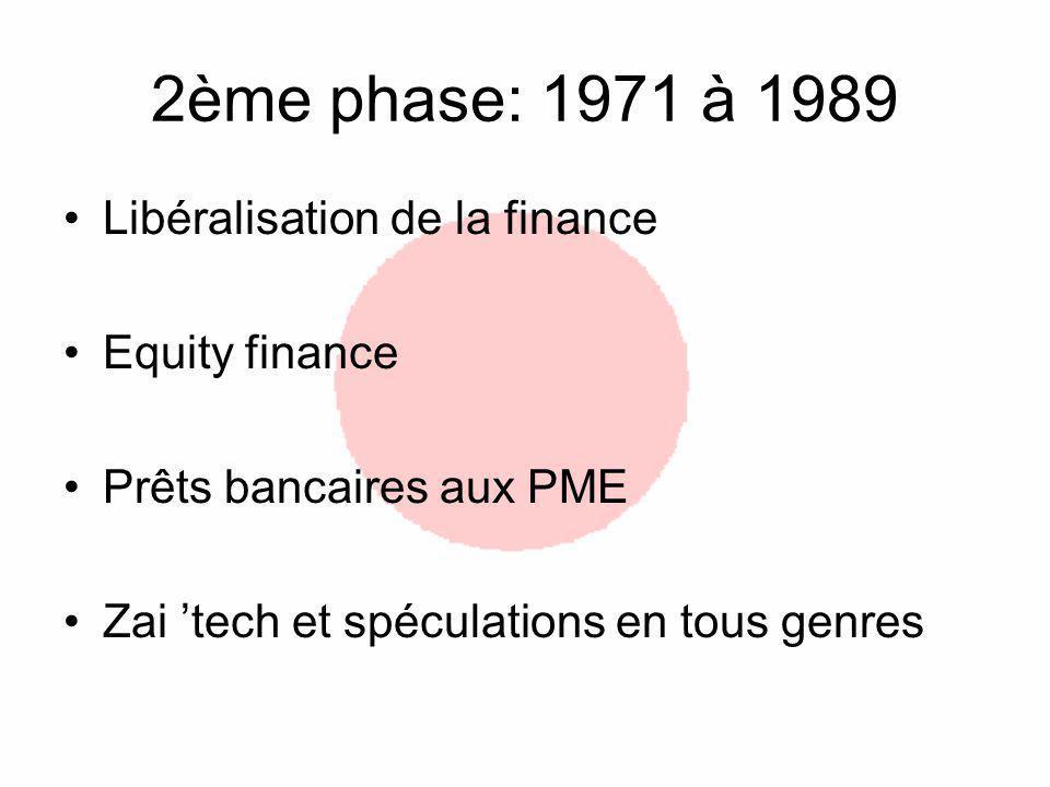 2ème phase: 1971 à 1989 Libéralisation de la finance Equity finance Prêts bancaires aux PME Zai tech et spéculations en tous genres
