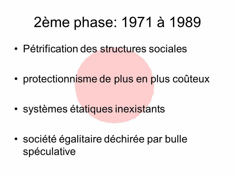 2ème phase: 1971 à 1989 Pétrification des structures sociales protectionnisme de plus en plus coûteux systèmes étatiques inexistants société égalitaire déchirée par bulle spéculative