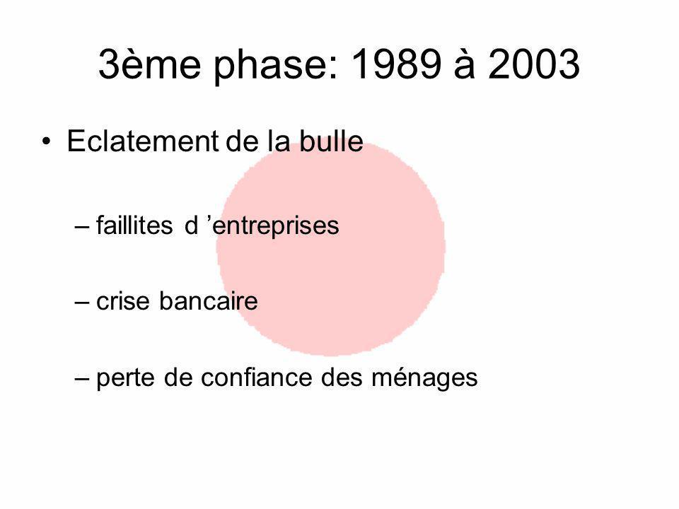 3ème phase: 1989 à 2003 Eclatement de la bulle –faillites d entreprises –crise bancaire –perte de confiance des ménages