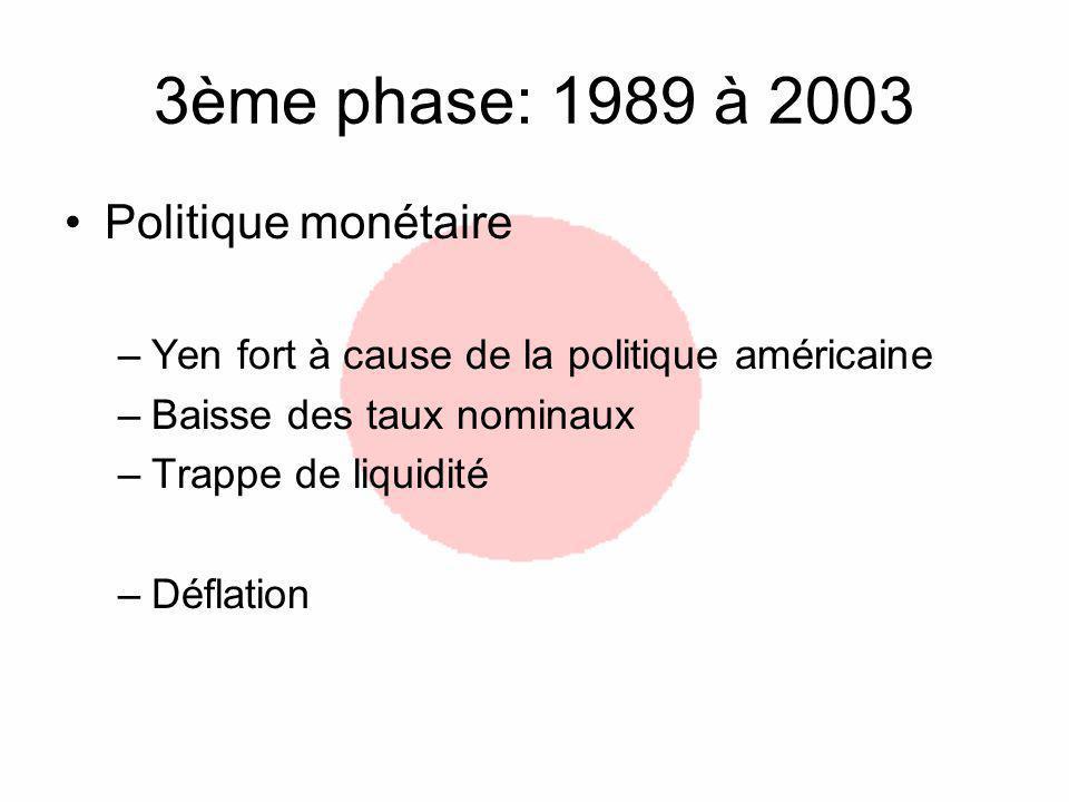 3ème phase: 1989 à 2003 Politique monétaire –Yen fort à cause de la politique américaine –Baisse des taux nominaux –Trappe de liquidité –Déflation