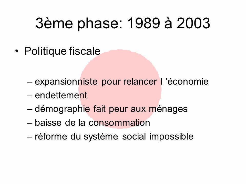 3ème phase: 1989 à 2003 Politique fiscale –expansionniste pour relancer l économie –endettement –démographie fait peur aux ménages –baisse de la consommation –réforme du système social impossible