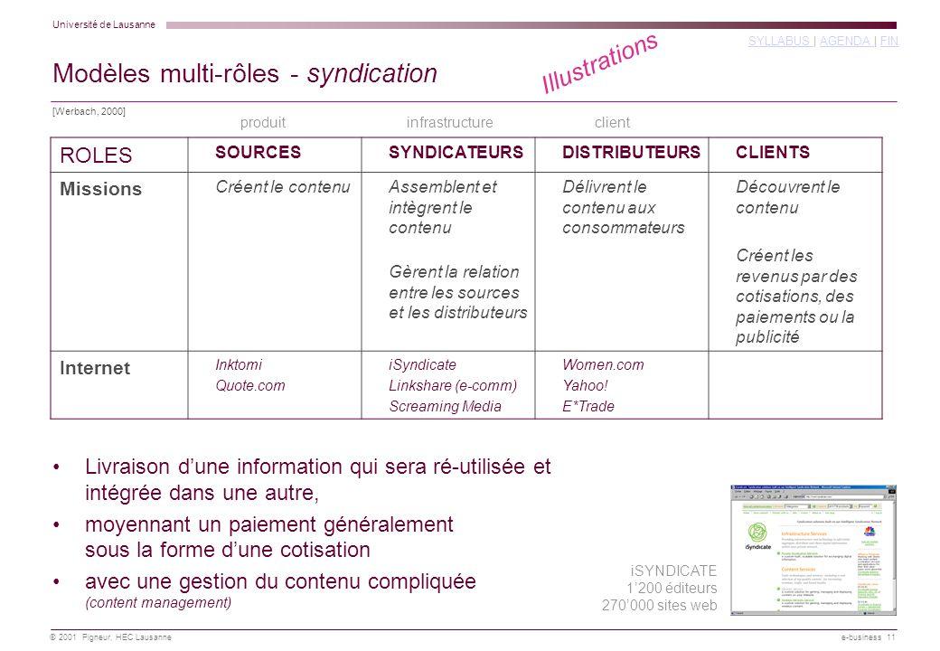 Université de Lausanne SYLLABUS SYLLABUS | AGENDA | FINAGENDA FIN © 2001 Pigneur, HEC Lausanne e-business 11 Modèles multi-rôles - syndication ROLES SOURCESSYNDICATEURSDISTRIBUTEURSCLIENTS Missions Créent le contenuAssemblent et intègrent le contenu Gèrent la relation entre les sources et les distributeurs Délivrent le contenu aux consommateurs Découvrent le contenu Créent les revenus par des cotisations, des paiements ou la publicité Internet Inktomi Quote.com iSyndicate Linkshare (e-comm) Screaming Media Women.com Yahoo.