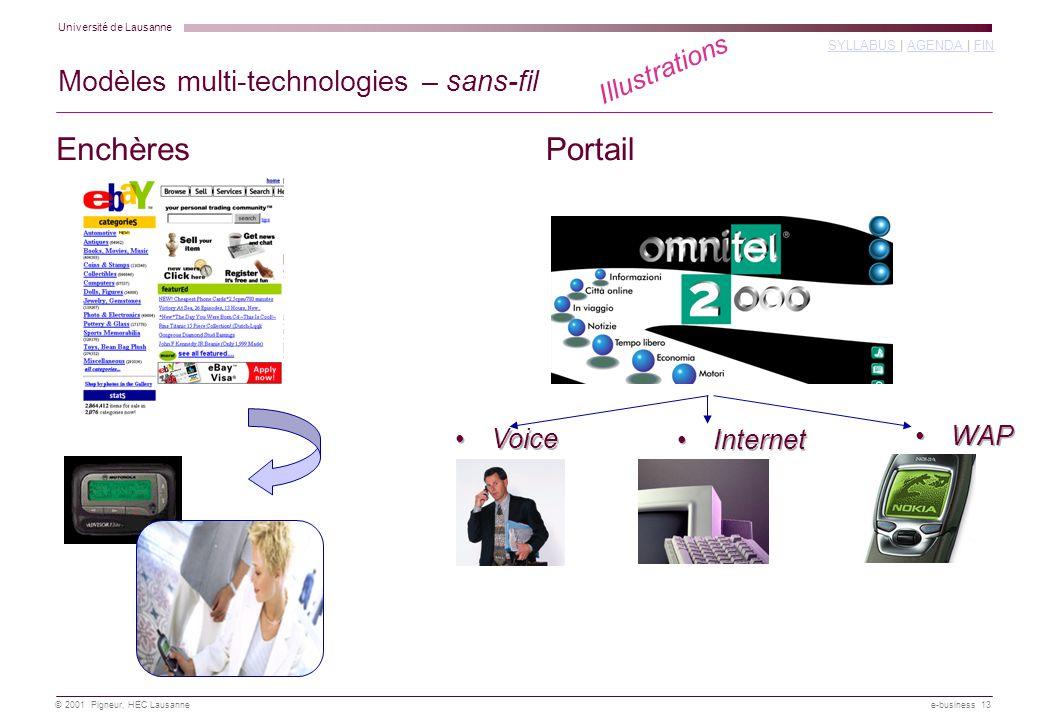 Université de Lausanne SYLLABUS SYLLABUS | AGENDA | FINAGENDA FIN © 2001 Pigneur, HEC Lausanne e-business 13 Voice Internet WAP EnchèresPortail Modèles multi-technologies – sans-fil Illustrations