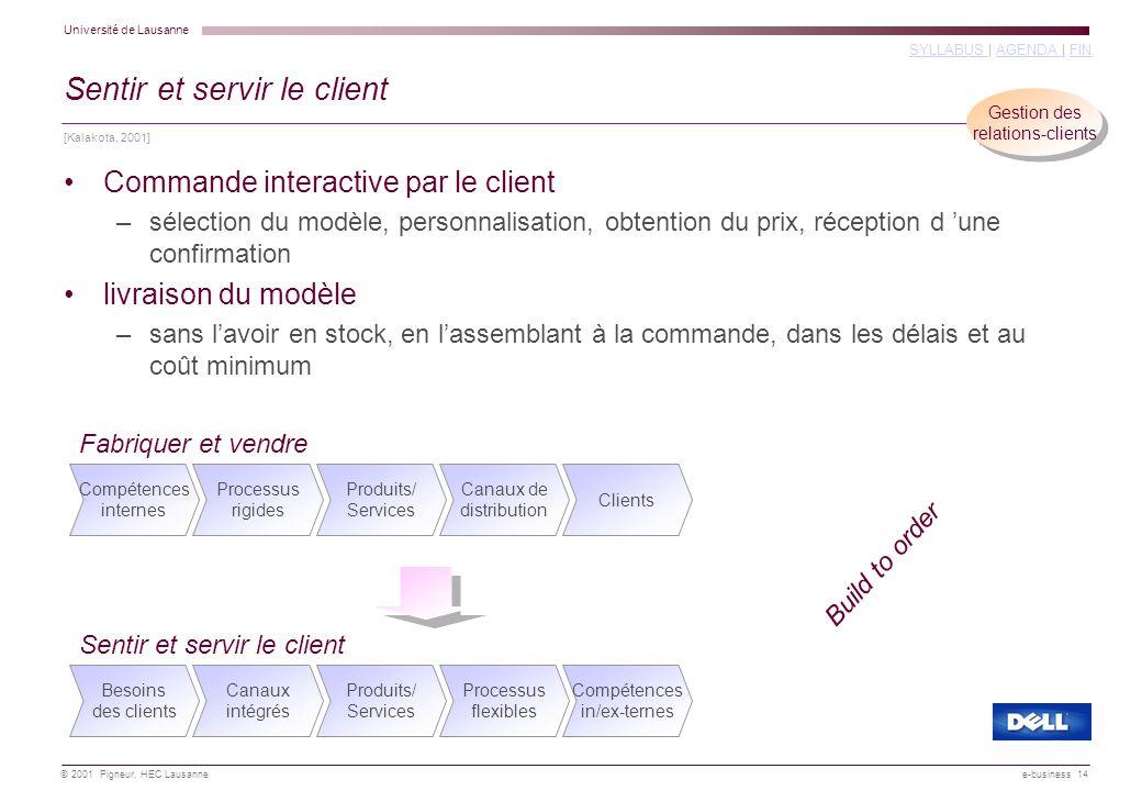 Université de Lausanne SYLLABUS SYLLABUS   AGENDA   FINAGENDA FIN © 2001 Pigneur, HEC Lausanne e-business 14 Commande interactive par le client –sélec