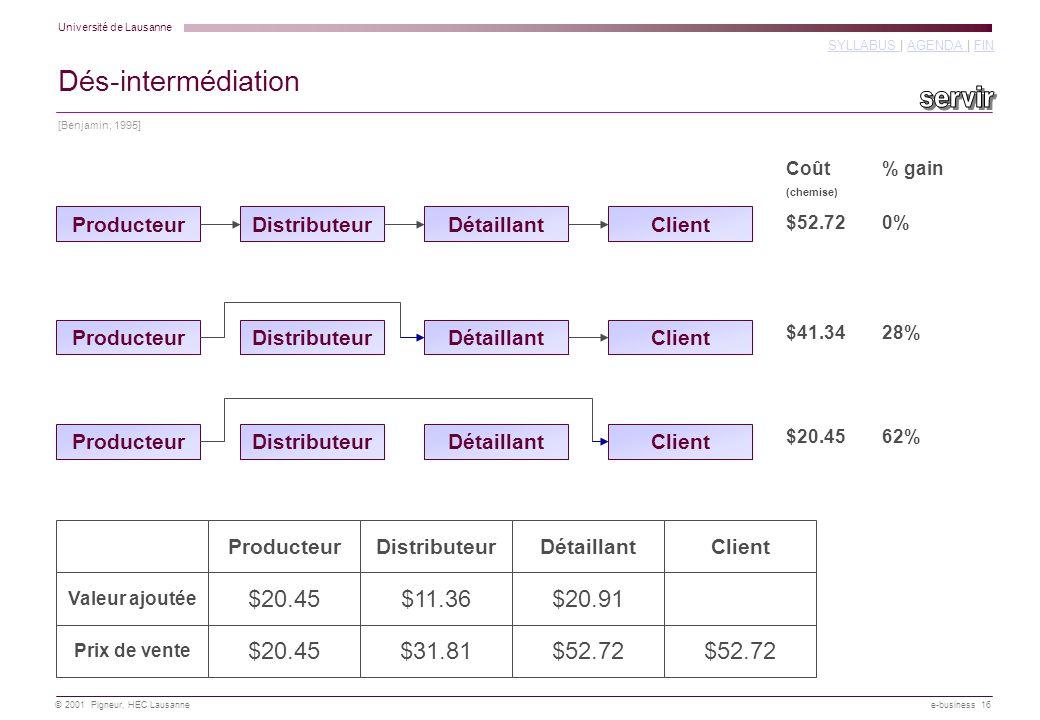 Université de Lausanne SYLLABUS SYLLABUS | AGENDA | FINAGENDA FIN © 2001 Pigneur, HEC Lausanne e-business 16 Coût (chemise) % gain Valeur ajoutée ClientDétaillantDistributeurProducteur $20.91$11.36$20.45 Prix de vente $52.72$31.81$20.45$52.72 ProducteurDétaillantDistributeurClient $52.720% ProducteurClientDétaillantDistributeur $41.3428% ProducteurClientDétaillantDistributeur $20.4562% [Benjamin, 1995] Dés-intermédiation