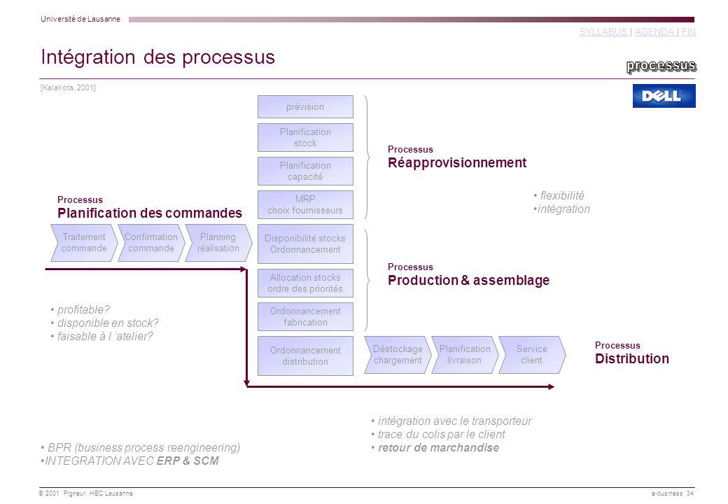Université de Lausanne SYLLABUS SYLLABUS   AGENDA   FINAGENDA FIN © 2001 Pigneur, HEC Lausanne e-business 34 Traitement commande Confirmation commande