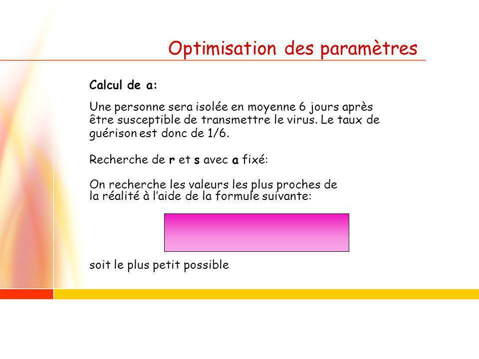 Optimisation des paramètres Calcul de a: Une personne sera isolée en moyenne 6 jours après être susceptible de transmettre le virus.