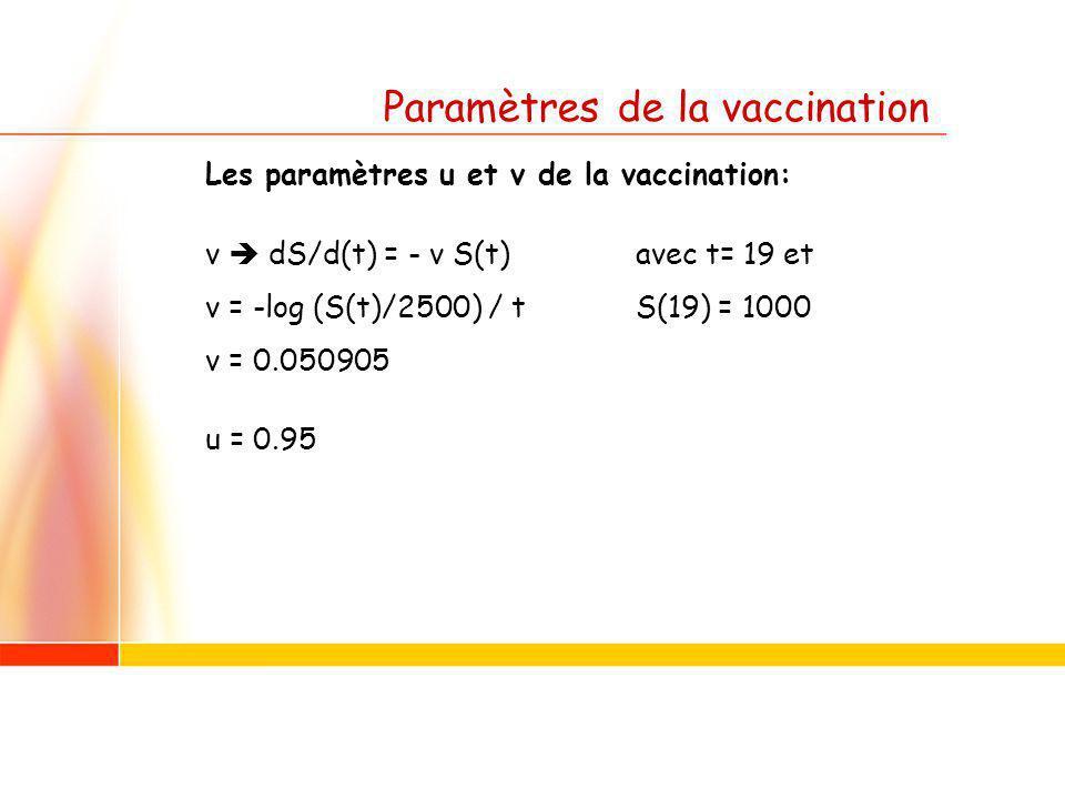 Paramètres de la vaccination Les paramètres u et v de la vaccination: v dS/d(t) = - v S(t)avec t= 19 et v = -log (S(t)/2500) / tS(19) = 1000 v = 0.050905 u = 0.95