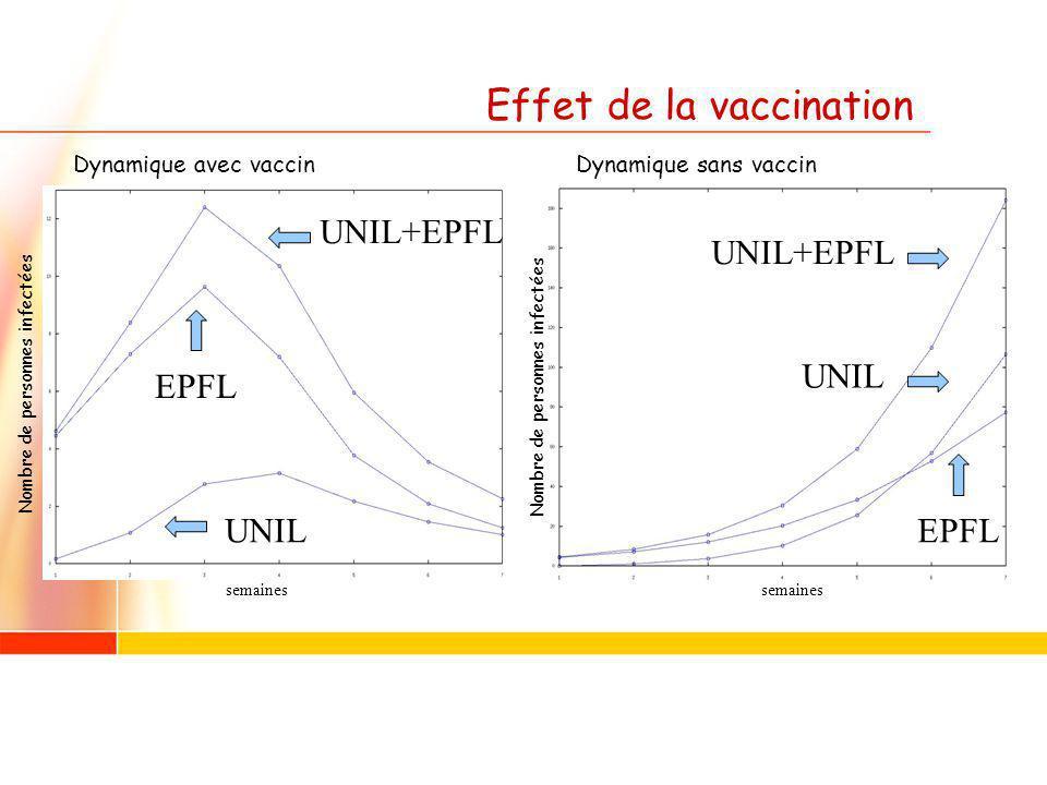 Effet de la vaccination semaines Nombre de personnes infectées Dynamique avec vaccinDynamique sans vaccin EPFL UNIL+EPFL UNIL UNIL+EPFL UNIL EPFL